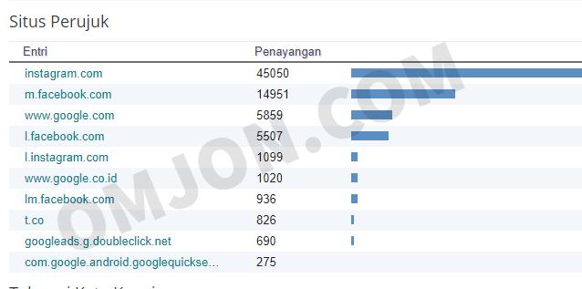 situs perujuk blogger dari sosial media